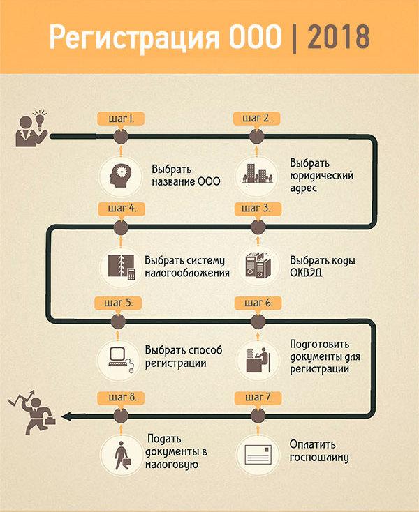 Процедура регистрации ООО.